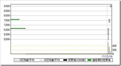 みらいワークス(6563)IPO日足・売買高チャート