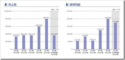 ジェイテックコーポレーション(3446)IPO売上高及び経常利益