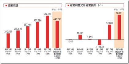 Mマート(4380)IPO営業収益及び経常損益