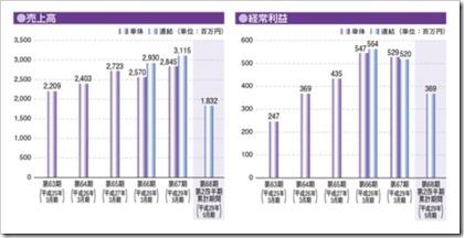 世紀(6234)IPO売上高及び経常利益