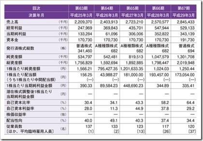 世紀(6234)IPO経営指標