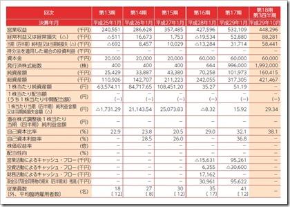 Mマート(4380)IPO経営指標
