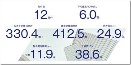 ザイマックス・リート投資法人(3488)東証リートIPOポートフォリオ
