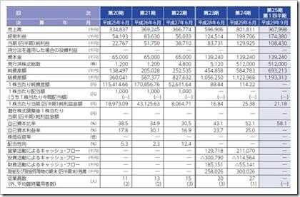 ジェイテックコーポレーション(3446)IPO経営指標
