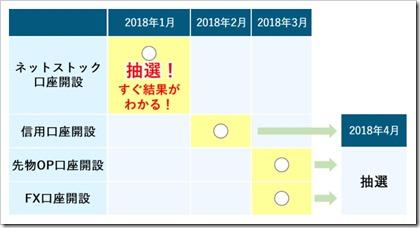 松井証券キャンペーン抽選の流れ