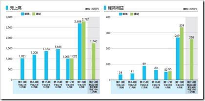 ファイバーゲート(9450)IPO売上高及び経常利益