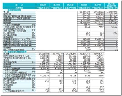 日総工産(6569)IPO経営指標