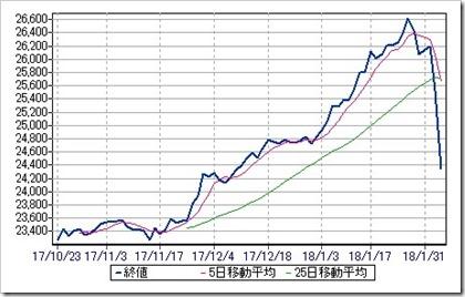 米国NYダウ工業平均株価日足チャート2018.2.5