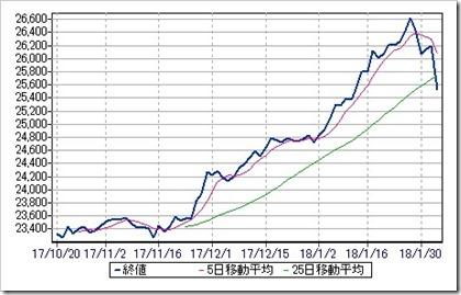 米国NYダウ工業株日足チャート2018.2.2