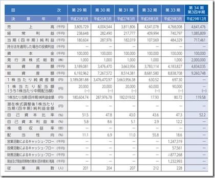 神戸天然物化学(6568)IPO経営指標