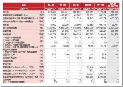 ブティックス(9272)IPO経営指標