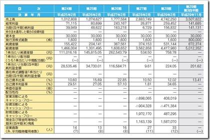 アズ企画設計(3490)IPO経営指標