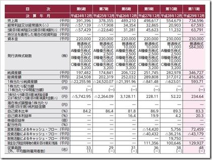 アジャイルメディア・ネットワーク(6573)IPO経営指標