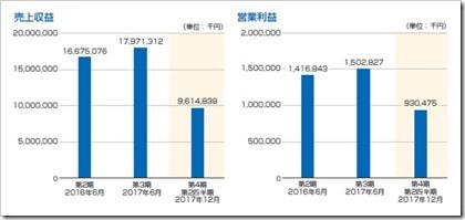 キュービーネットホールディングス(6571)IPO売上収益及び営業利益