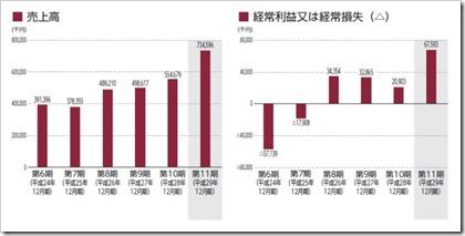 アジャイルメディア・ネットワーク(6573)IPO売上高及び経常損益