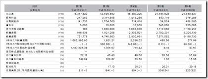 SOU(9270)IPO経営指標