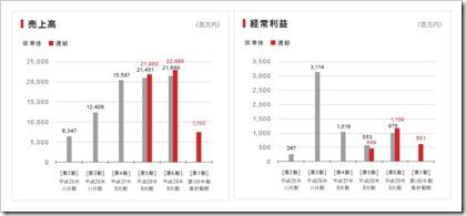 SOU(9270)IPO売上高及び経常利益