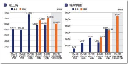 共和コーポレーション(6570)IPO売上高及び経常利益