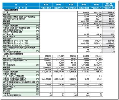 日本リビング保証(7320)IPO経営指標