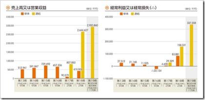 RPAホールディングス(6572)IPO売上高及び経常損益