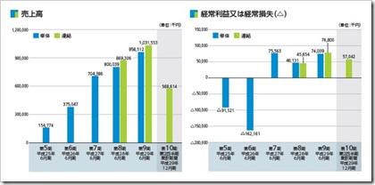日本リビング保証(7320)IPO売上高及び経常損益