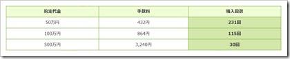 現物株式の買付手数料10万円までの購入可能な回数例