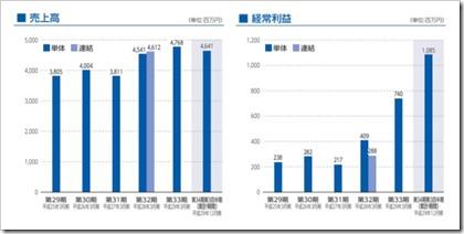 神戸天然物化学(6568)IPO売上高及び経常利益