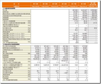 RPAホールディングス(6572)IPO経営指標