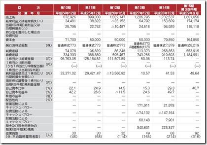 和心(9271)IPO経営指標
