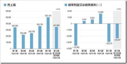 ビープラッツ(4381)IPO売上高及び経常損益