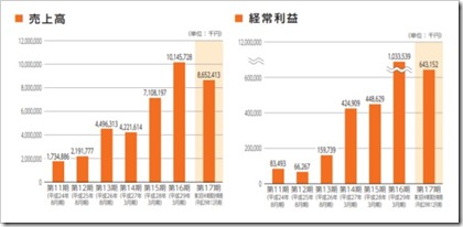 フェイスネットワーク(3489)IPO売上高及び経常利益