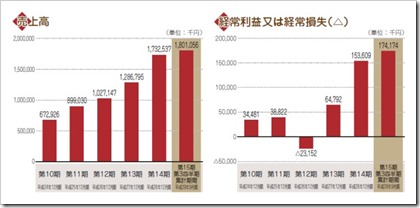 和心(9271)IPO売上高及び経常損益