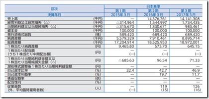 信和(3447)IPO経営指標