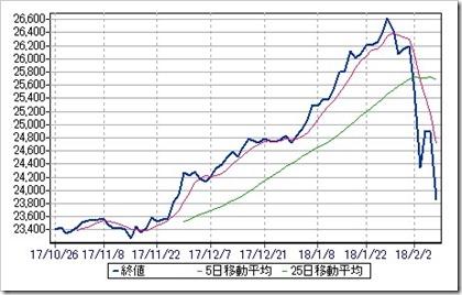 米NYダウ工業株価 日足チャート2018.2.8