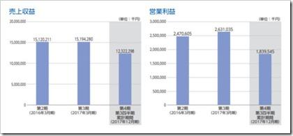 信和(3447)IPO売上収益及び営業利益