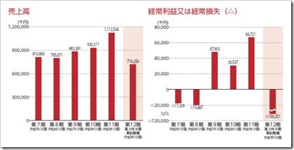 ブティックス(9272)IPO売上高及び経常損益