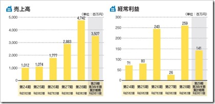 アズ企画設計(3490)IPO売上高及び経常利益