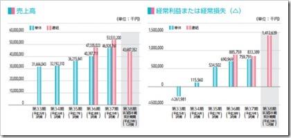 日総工産(6569)IPO売上高及び経常損益