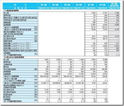 ファイバーゲート(9450)IPO経営指標