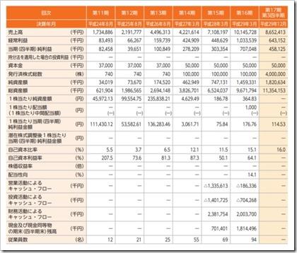 フェイスネットワーク(3489)IPO経営指標