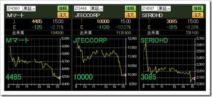 直近IPO3社チャート(2018.3.6)