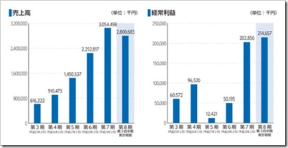 エヌリンクス(6578)IPO売上高及び経常利益
