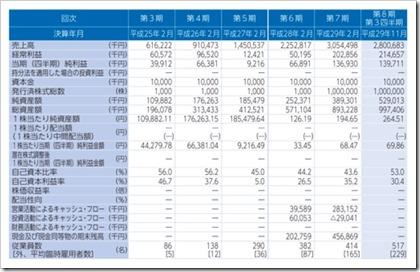 エヌリンクス(6578)IPO経営指標