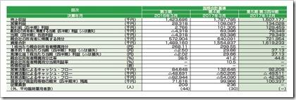 コンヴァノ(6574)IPO経営指標