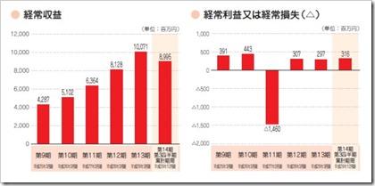 アイペット損害保険(7323)IPO経常収益及び経常損益