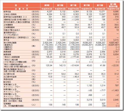 アイペット損害保険(7323)IPO経営指標