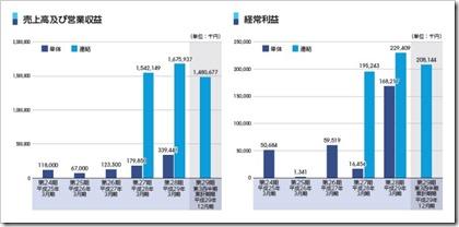 ヒューマン・アソシエイツ・ホールディングス(6575)IPO売上高及び経常利益