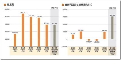 HEROZ(4382)IPO売上高及び経常損益