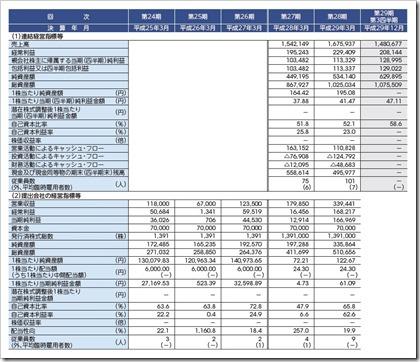 ヒューマン・アソシエイツ・ホールディングス(6575)IPO経営指標