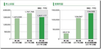 コンヴァノ(6574)IPO売上収益及び営業利益